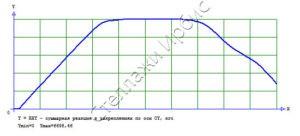 График критической силы стойка Л50