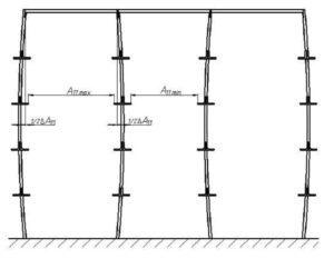 Рисунок 10 - Отклонение стоек от вертикальной плоскости внутри канала
