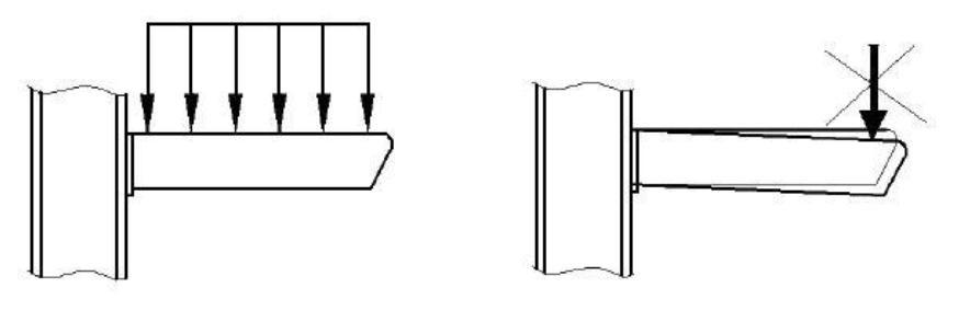 Рисунок 12 - Равномерное распределение нагрузки по длине консоли