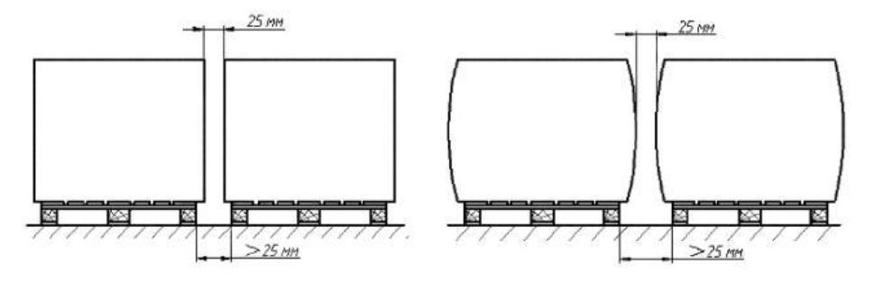 Рисунок 9 - Размещение груза в глубину канала
